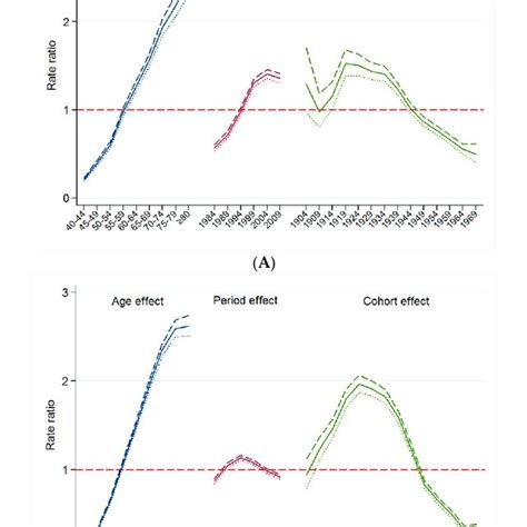 (A) Change in age-specific mortality rate for
