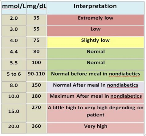 How to convert mmol/l to mg/dl?