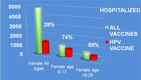 The truth about the HPV vaccines or what they do not want