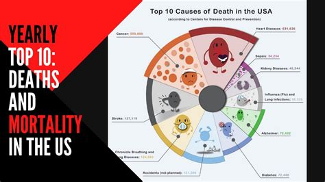 Yearly Top 10: Deaths and Mortality in the US - YouTube